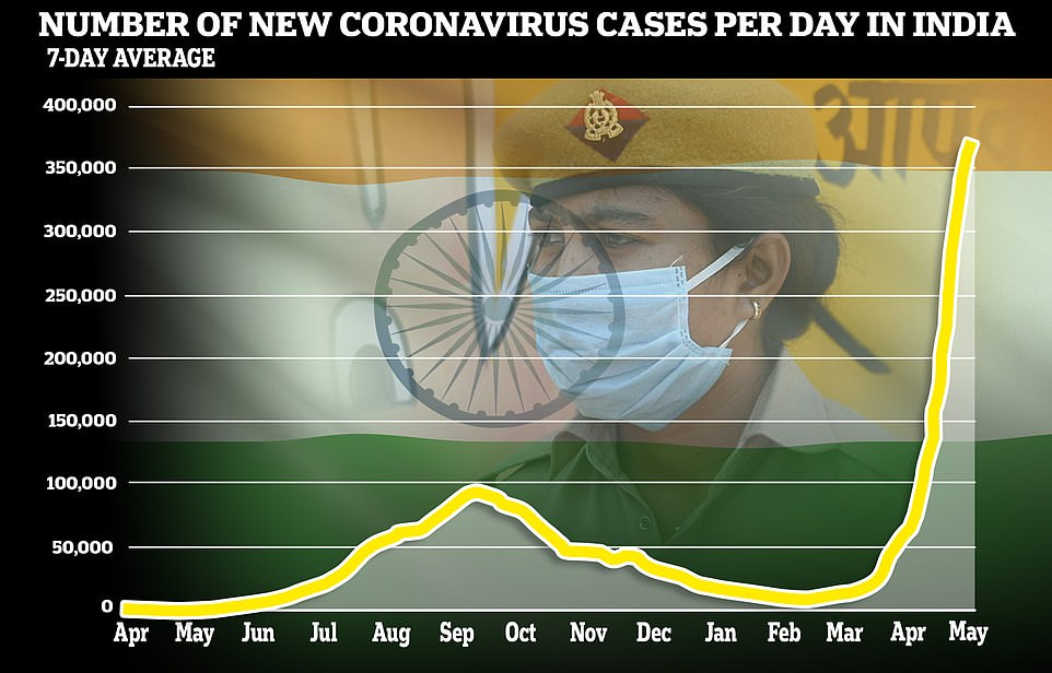 A graph showing India's daily Covid cases as a seven-day average, which is continuing to rise as doctors warn it could be months before the crisis eases