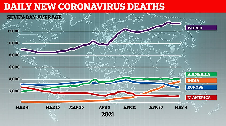 India also accounts for around one in four Covid deaths reported each day, though experts have warned the true figure could be up to ten times higher