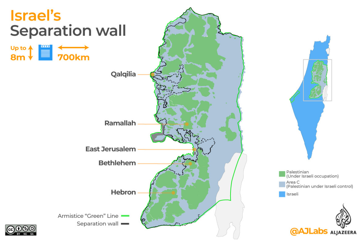 About 85 percent of the wall falls within the West Bank rather than running along the internationally recognised 1967 boundary, known as the Green Line.